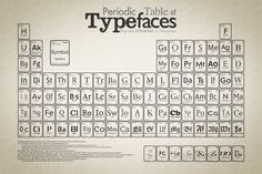 Periodic Tables of Typefaces