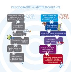 Desodorantes vs Antitranspirante
