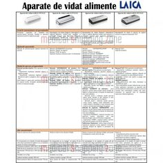 Aparat de ambalare in vid a alimentelor Laica 110 W, Alb - eMAG.
