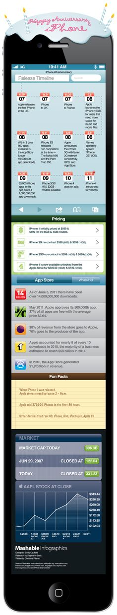 Happy Birthday iPhone infographic - still love you after 4 years!