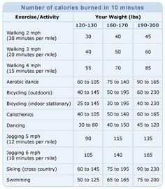 burn 250 calories and cut 250 calories daily to loose 1 pound/week CaloriesBurnedChart 10 Pounds Of Fat, Losing 10 Pounds, Lose Weight Naturally, Ways To Lose Weight, Fat Motivation, Calorie Chart, Exercise Activities, Diet Books, Pregnant Diet