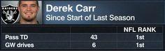 Since the start of last season Derek Carr leads the NFL in both touchdown passes and game winning drives.  https://twitter.com/espnstatsinfo/status/787544882302812160 Submitted October 16 2016 at 10:50AM by Raiders310 via reddit http://ift.tt/2eG4lbD