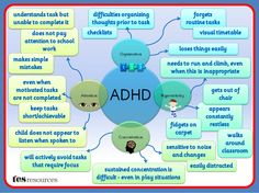 A Mind Map, created in PowerPoint, that works as a poster or as a mini presentation that could be used as part of staff training or to build awareness. This list of difficulties is not exhaustive but is a flavour of some of the issues that can affect students with ADHD.