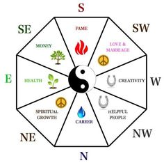 Feng shui decorating does not necessarily mean creating a Zen-type home; not at all. What good feng shui decorating means really means is knowing how to create an environment with the best possible energy for the specific space you are decorating.: Define the Energy Map of Your Home