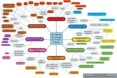 Comment tenir compte des intelligences multiples dans l'aménagement de la classe