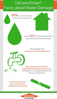 SERVPRO of Ventura Professionals are available 24 days a week and will respond quickly to a restoration emergency, whether it is water, fire or mold. Water Facts, Weather Crafts, Water Damage Repair, Did You Know Facts, Wind Power, Home Ownership, The More You Know, Emergency Preparedness, Restoration