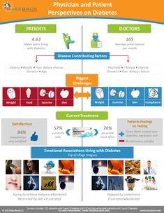 Ada diabetes statistics