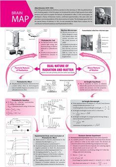- #Concept #Map - #MTG #Physics For #You #Magazine #JEEMain #JEEAdvanced #Class11 #ClassXI #Class12 #ClassXII