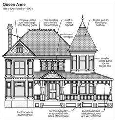 Roof Diagram Major Components How To Install Shingles