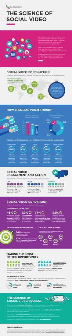 The Science of Social Video - #Infographic