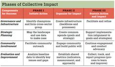 phases_of_collective_impact_chart