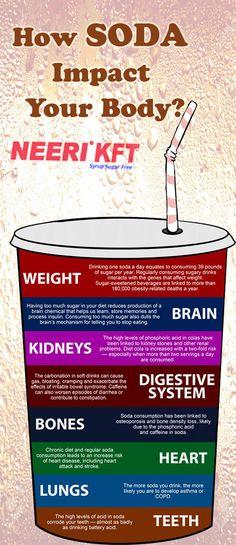How #SODA impact your body ?   #HealthTip  #HealthCare #KidneysHealth #HealthyKidneys #kidneys #AyurvedicTreatment