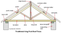 A timber roof truss is a structural framework of timbers designed to bridge the space above a room and to provide support for a roof. Description from imgarcade.com. I searched for this on bing.com/images