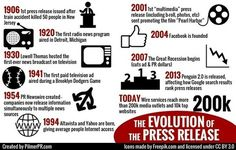 History of the Press Release: Gaining Value from Tactics New and Old | Public Relations & Social Media Insight | Scoop.it