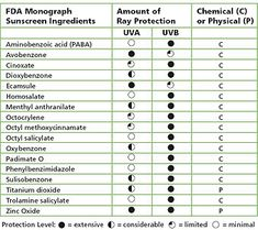 FDA's monograph depicting protection from physical vs. chemical sunscreen ingredients.