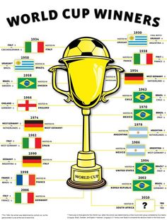 World Cup Winners. #WorldCup #Brazil #Brasil2014 #WM #Football #Soccer #Fussball #Fußball #Futbol