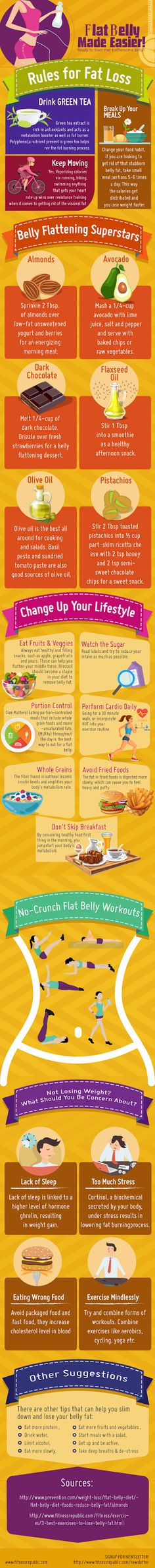 Blast the Belly Fat - Flat Belly Made Easier [Infographic]
