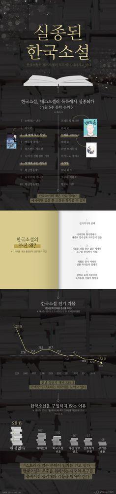 한국소설, 베스트셀러 목록서 자취 감춰…그 이유는? [인포그래픽] #Novel / #Infographic ⓒ 비주얼다이브 무단 복사·전재·재배포 금지