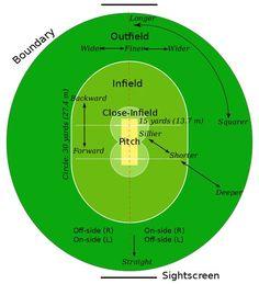 Cricket field parts - Cricket - Wikipedia Cricket Test Match, One Day Cricket, Cricket Tips, Cricket Quotes, Cricket Sport, Icc Cricket, Cricket Coaching, One Day International, Yuvraj Singh