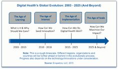 """Futurist Fard Johnmarr talks how digital health is moving into what he calls the """"Age of Implementation"""" and about a new study designed to map digital innovation progress globally. Study Design, Futuristic, Evolution, Innovation, Wellness, Learning, Digital, Health, Infographics"""