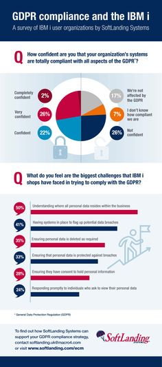 GDPR compliance and the IBM i - a survey by SoftLanding Systems Gdpr Compliance, Consumer Technology, General Data Protection Regulation, Ibm, I Shop, Challenges, Success, This Or That Questions
