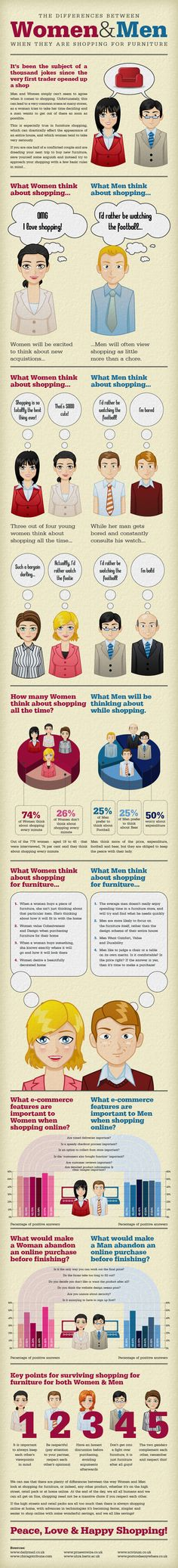 Women and Men, When they are shopping for Furniture - Infographics King
