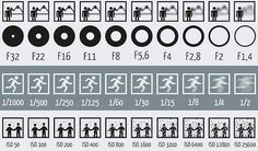 This Chart Shows How Aperture, Shutter Speed, and ISO Affect Your Photos This Chart Shows How Aperture, Shutter Speed, and ISO Affect Your Photos photographie Photography Cheat Sheets, Photography Basics, Photography For Beginners, Photography Equipment, Digital Photography, Amazing Photography, Creative Photography, Photography Styles, Photography Studios