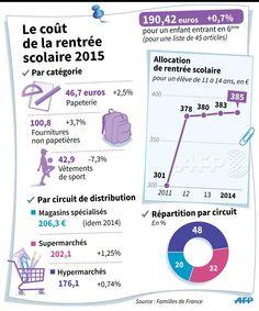 Le coût de la rentrée scolaire 2015 [source: Familles de France] #AFP pic.twitter.com/n9S9AsHgNd