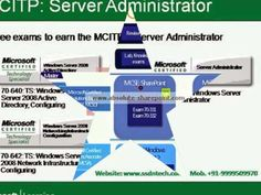 SSDN Technologies offers best Microsoft windows server MCSA 2012 certifications training institute, corporate training provided by Microsoft certified MCSA trainers.