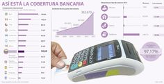 Banca del país sigue quedada en puntos de contacto