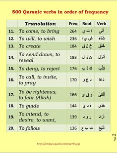 500 verbs of quran in order of frequency. Page 2
