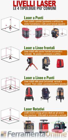 Ecco i 4 livelli laser per #edilizia più comuni