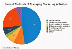 Customer Experience Matrix: Marketing Automation 2014 Industry Overview: What the Surveys Tell Us Email Marketing Software, Marketing Technology, Marketing Automation, The Marketing, Customer Experience, Industrial, Advice, Tips, Industrial Music
