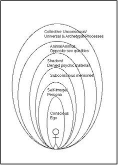 Jung's Conception Of The Collective Unconscious - Haven't checked the veracity of this, except that it's the unconscious, not the subconscious. Interesting to see this in concentric circles. Colleges For Psychology, School Psychology, Anima And Animus, C G Jung, Jungian Psychology, Tarot, Psychiatry, Art Therapy, Consciousness