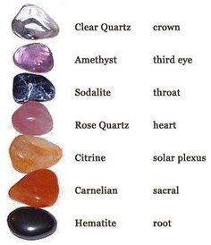 Crystals for each Chakra.