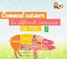 Que faire avec du porc?  Le porc est le nom donné à la viande tirée du cochon. C'est une des viandes les plus consommées dans le monde. Elle est largement répandue en France puisque c'est la viande préférée des français avec une consommation moyenne de 34kg par an et par habitants. En savoir plus sur http://www.ptitchef.com/dossiers/recettes/que-faire-avec-du-porc-aid-1018#3iik0zm7RjSkTRwP.99