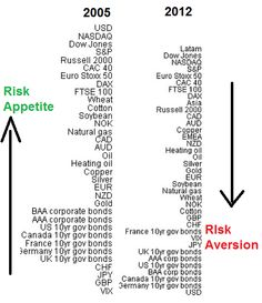 Change in 'Risk' reflecting shift in intermarket relationships.