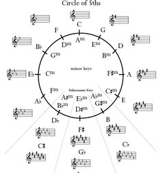 Key Signatures and Circle Of Fifths Music Chords, Music Guitar, Piano Music, Guitar Chords, Piano Lessons, Music Lessons, Guitar Lessons, Music Theory Piano, Circle Of Fifths