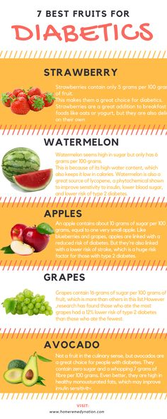7 Best fruits for Diabetics.