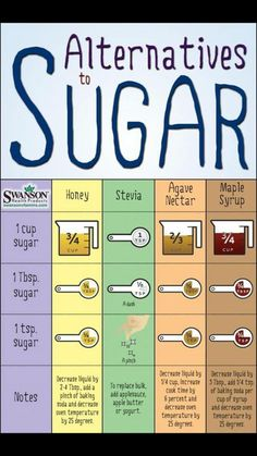 Charts & Kitchen Tips Sugar Alternatives - just what I needed for cooking sweet things with Stevia! :-)Sugar Alternatives - just what I needed for cooking sweet things with Stevia! Healthy Sugar Alternatives, Weight Watcher Desserts, Cooking Measurements, Recipe Measurements, Sugar Free Desserts, Stevia Desserts, Stevia Recipes, Diabetic Desserts Without Artificial Sweeteners, Desserts For Diabetics