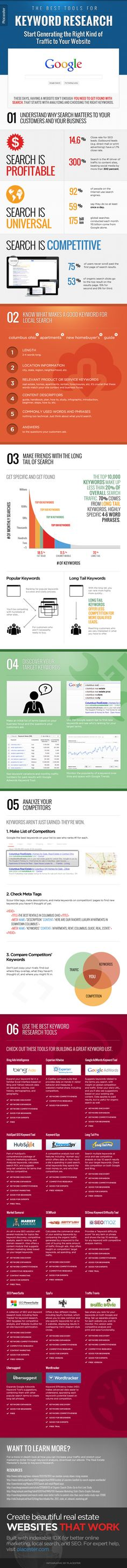 How to generate the right traffic with search #SEO #infographic