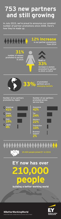 #EY announced the promotion of 753 of its people to partner, its largest increase since 2008 and a 12% increase over 2014. This year, EY added a record number of women to its ranks of partners, accounting for more than 30% of the promotions and an increase of 33% compared to 2014. Emerging markets were another area of growth, representing 33% of the promotions and an increase of 33% over 2014.