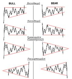 Stock Market Graph, Stock Trading Strategies, Candlestick Chart, Trade Finance, Intraday Trading, Trade Books, Stock Charts, Cryptocurrency Trading, The Secret Book