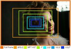 Sensor importance in DSLR cameras. Comparisons on what different-sized sensors capture. Full Frame, APS-C, MFT, Photography Basics, Photography Camera, Photography Tutorials, Photo Equipment, Photography Equipment, Camera Lenses Explained, Camera Sensor Size, Best Dslr, Small Camera