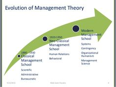 behavioural management theory - Google Search