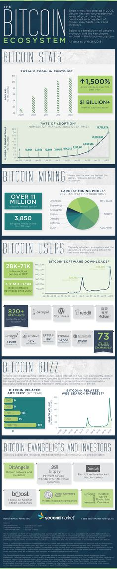 The BitCoin ecosystem #infografia #infographic #internet