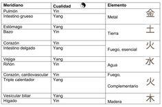 Tabla de meridianos, cualidades y elementos