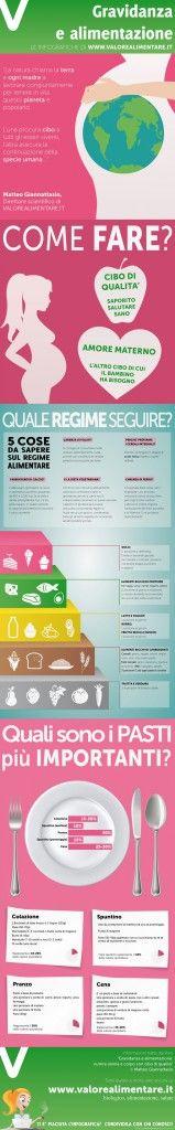 Un'infografica ci mostra alcuni consigli e suggerimenti sul regime alimentare da adottare durante la gravidanza.