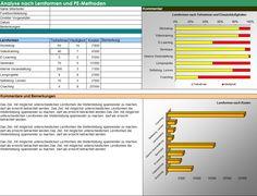 "Excel-Tool Potenzialbeurteilung aus ""Ratgeber zur Personalentwicklung"" E Learning, Workshop, Bar Chart, Company Logo, Tech Companies, Training, Mathematical Analysis, Principal, Assessment"