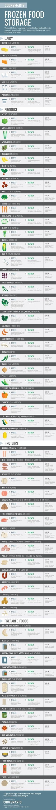 If you like to grocery shop in bulk, learn exactly how to freeze everything. | 7 Easy Tricks For Make-Ahead Meals